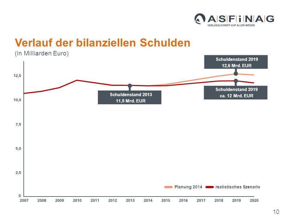 Schuldenstand 2013 11,5 Mrd. EUR 10 Schuldenstand 2019 ca.