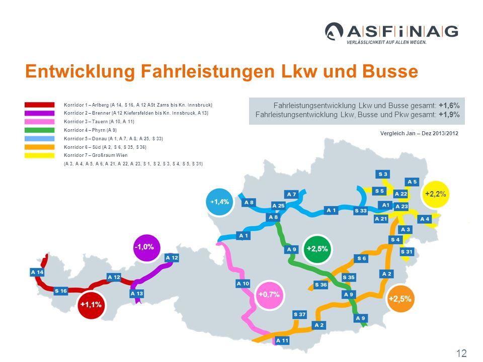 +0,7% +2,5% +2,2% -1,0% +1,1% +1,4% Vergleich Jan – Dez 2013/2012 Fahrleistungsentwicklung Lkw und Busse gesamt: +1,6% Fahrleistungsentwicklung Lkw, Busse und Pkw gesamt: +1,9% Korridor 1 – Arlberg (A 14, S 16, A 12 ASt Zams bis Kn.