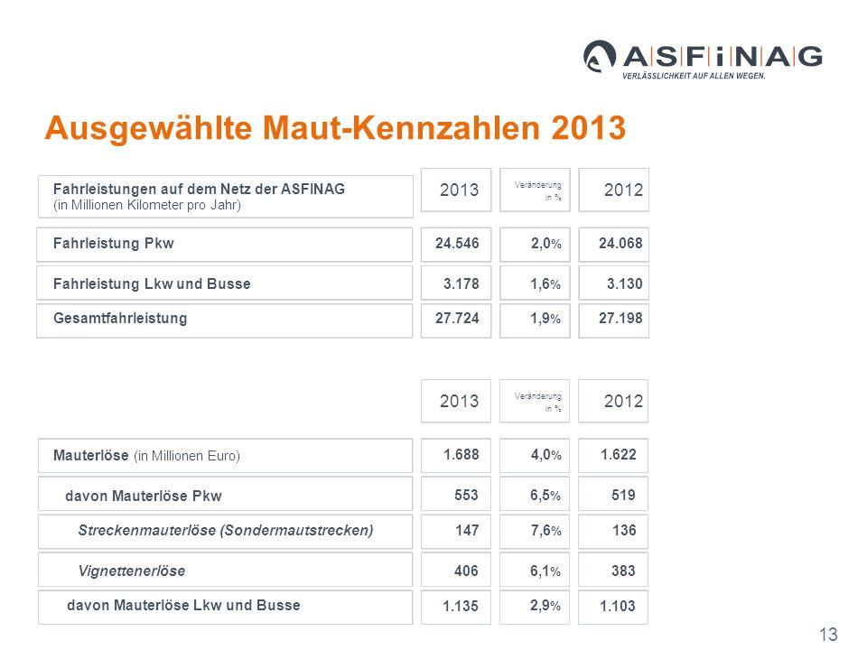 20132012 Fahrleistung Pkw 24.5462,0 % 24.068 Fahrleistung Lkw und Busse 3.1781,6 % 3.130 27.7241,9 % 27.198 20132012 Mauterlöse (in Millionen Euro) 1.6884,0 % 1.622 davon Mauterlöse Pkw 5536,5 % 519 Streckenmauterlöse (Sondermautstrecken) 1477,6 % 136 Vignettenerlöse 4066,1 % 383 davon Mauterlöse Lkw und Busse 1.135 2,9 % 1.103 Gesamtfahrleistung Veränderung in % Veränderung in % Fahrleistungen auf dem Netz der ASFINAG (in Millionen Kilometer pro Jahr) Ausgewählte Maut-Kennzahlen 2013 13
