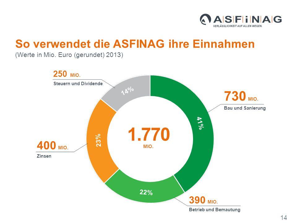 730 MIO. Bau und Sanierung 14 41% 22% 23% 14% 390 MIO.