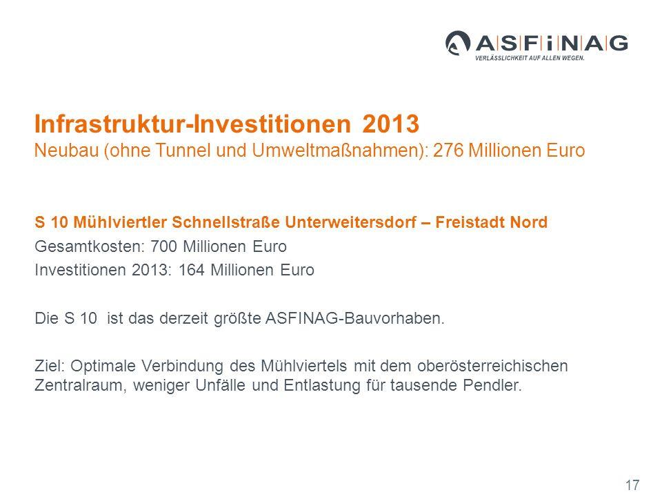 S 10 Mühlviertler Schnellstraße Unterweitersdorf – Freistadt Nord Gesamtkosten: 700 Millionen Euro Investitionen 2013: 164 Millionen Euro Die S 10 ist das derzeit größte ASFINAG-Bauvorhaben.