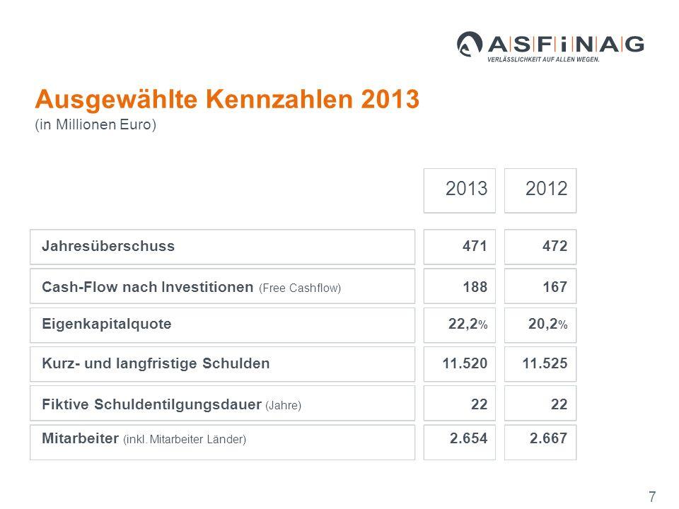 20132012 Jahresüberschuss471472 Cash-Flow nach Investitionen (Free Cashflow) 188167 Eigenkapitalquote22,2 % 20,2 % Kurz- und langfristige Schulden11.52011.525 Fiktive Schuldentilgungsdauer (Jahre) 22 Mitarbeiter (inkl.