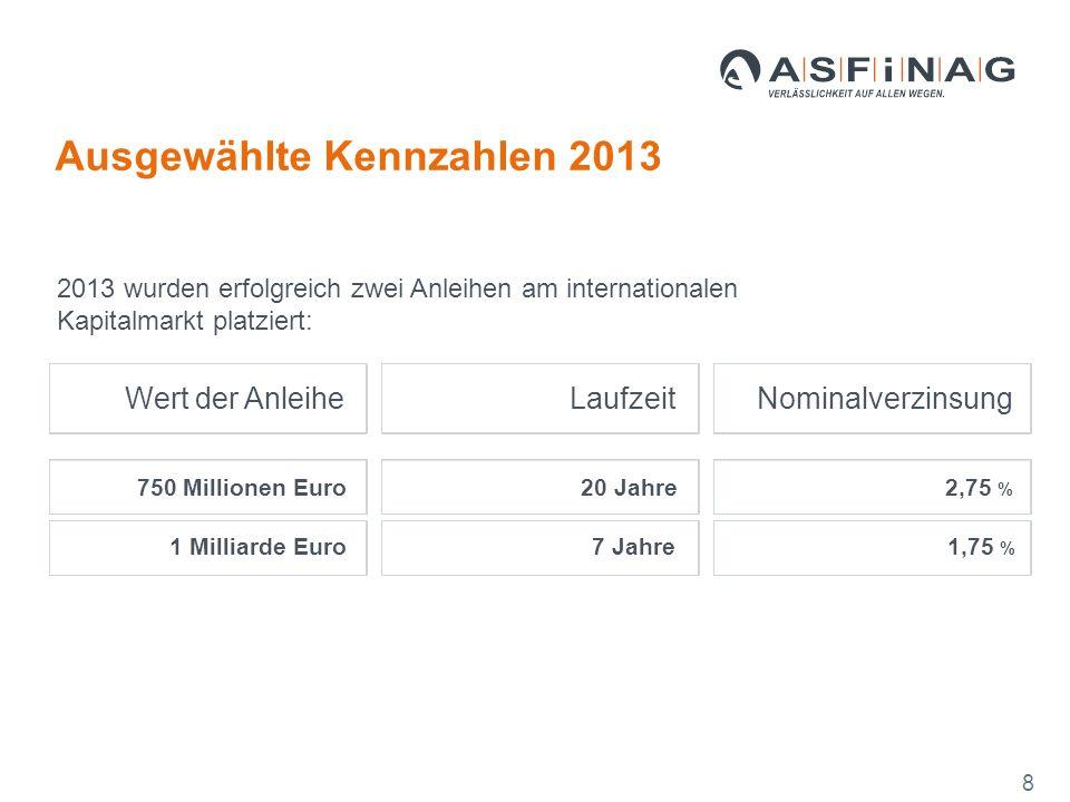 Wert der AnleiheLaufzeitNominalverzinsung 750 Millionen Euro20 Jahre2,75 % 1 Milliarde Euro7 Jahre1,75 % Ausgewählte Kennzahlen 2013 8 2013 wurden erfolgreich zwei Anleihen am internationalen Kapitalmarkt platziert: