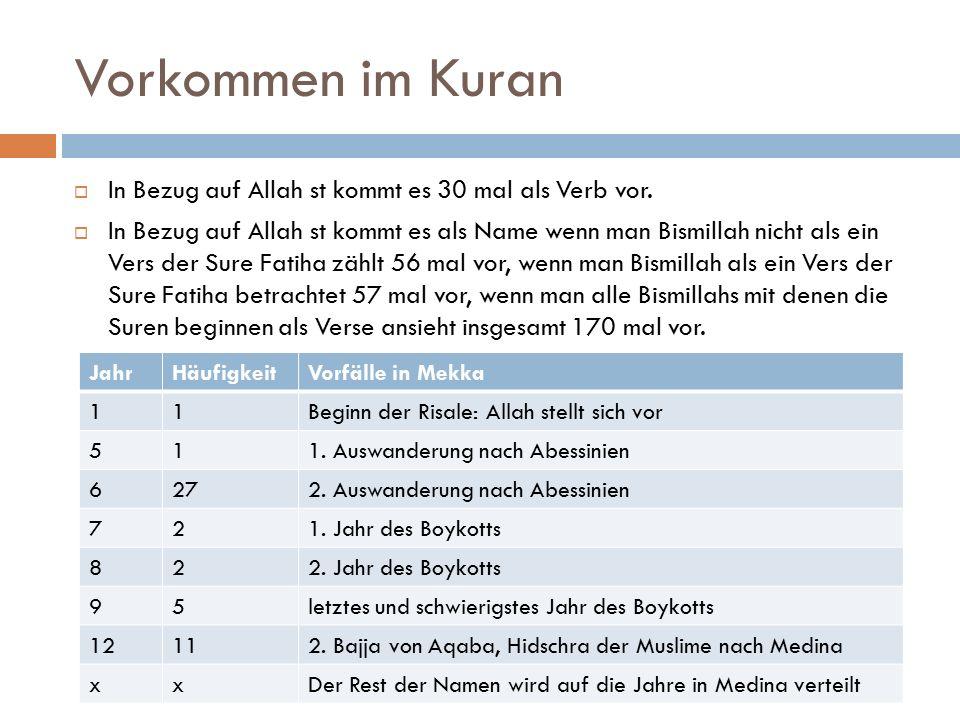 Vorkommen im Kuran  In Bezug auf Allah st kommt es 30 mal als Verb vor.