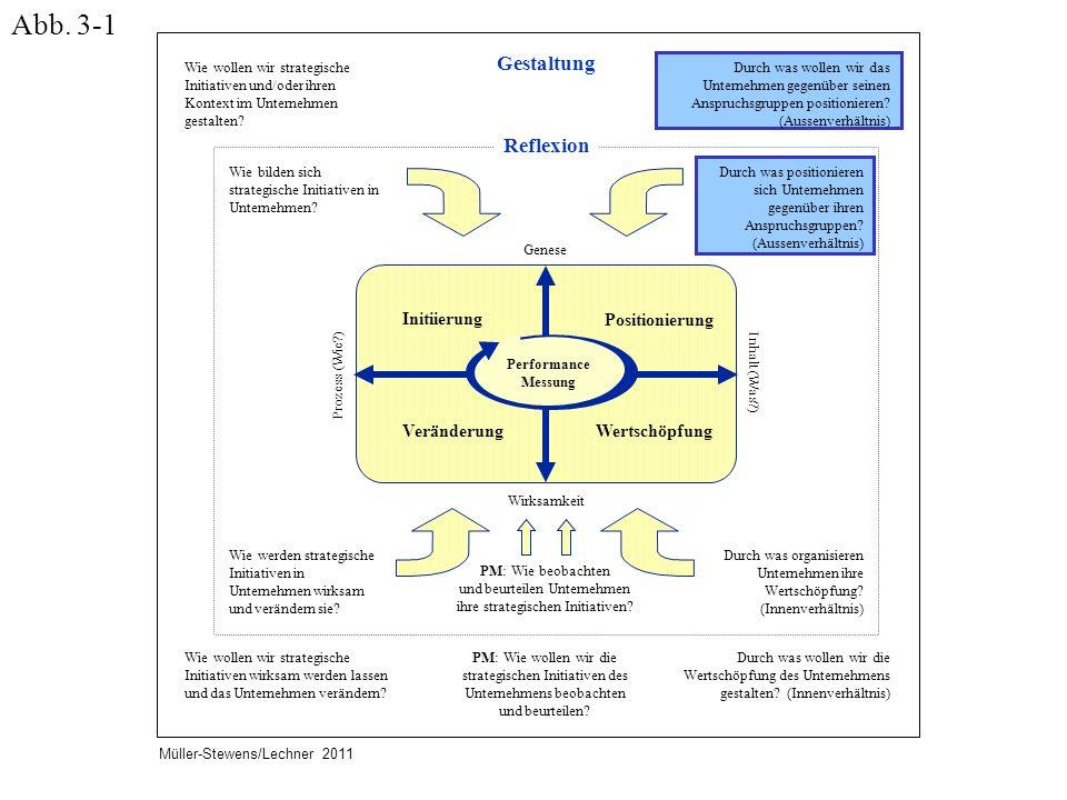 Wie bilden sich strategische Initiativen in Unternehmen? Durch was positionieren sich Unternehmen gegenüber ihren Anspruchsgruppen? (Aussenverhältnis)