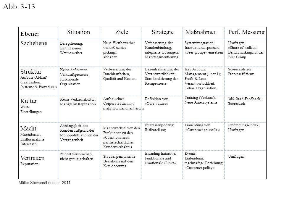 Ebene: Sachebene Struktur Aufbau-/Ablauf- organisation, Systeme & Prozeduren Kultur Werte Einstellungen Macht Machtbasen Einflussnahme Interessen Vert