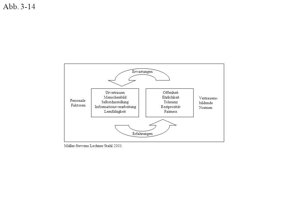 Urvertrauen Menschenbild Selbstdarstellung Informationsverarbeitung Lernfähigkeit Offenheit Ehrlichkeit Toleranz Reziprozität Fairness Personale Fakto