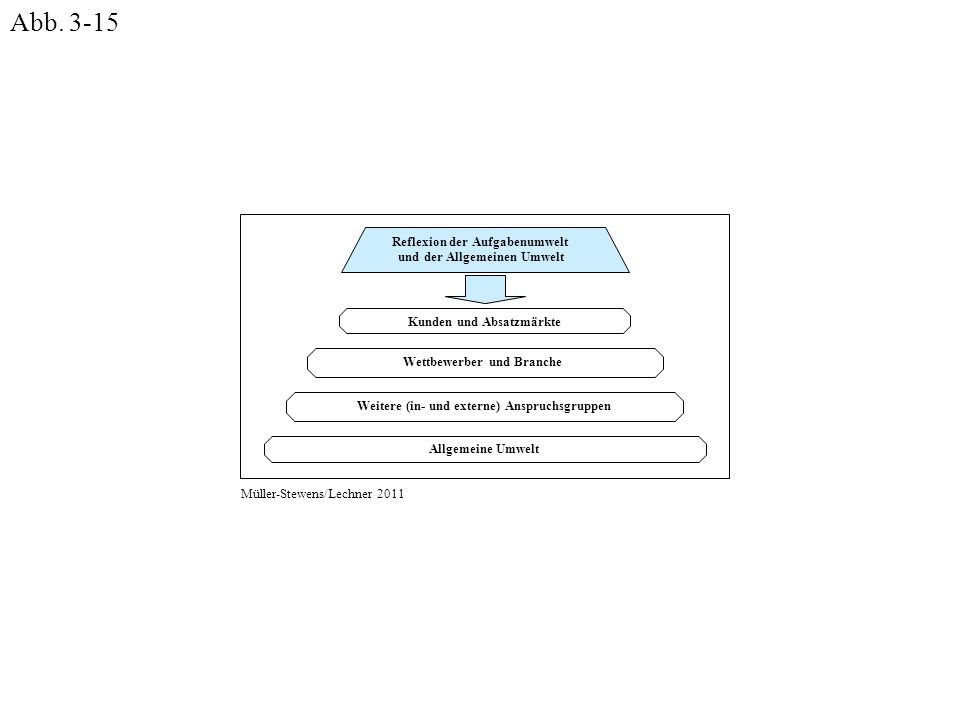 Allgemeine Umwelt Weitere (in- und externe) Anspruchsgruppen Wettbewerber und Branche Kunden und Absatzmärkte Reflexion der Aufgabenumwelt und der All