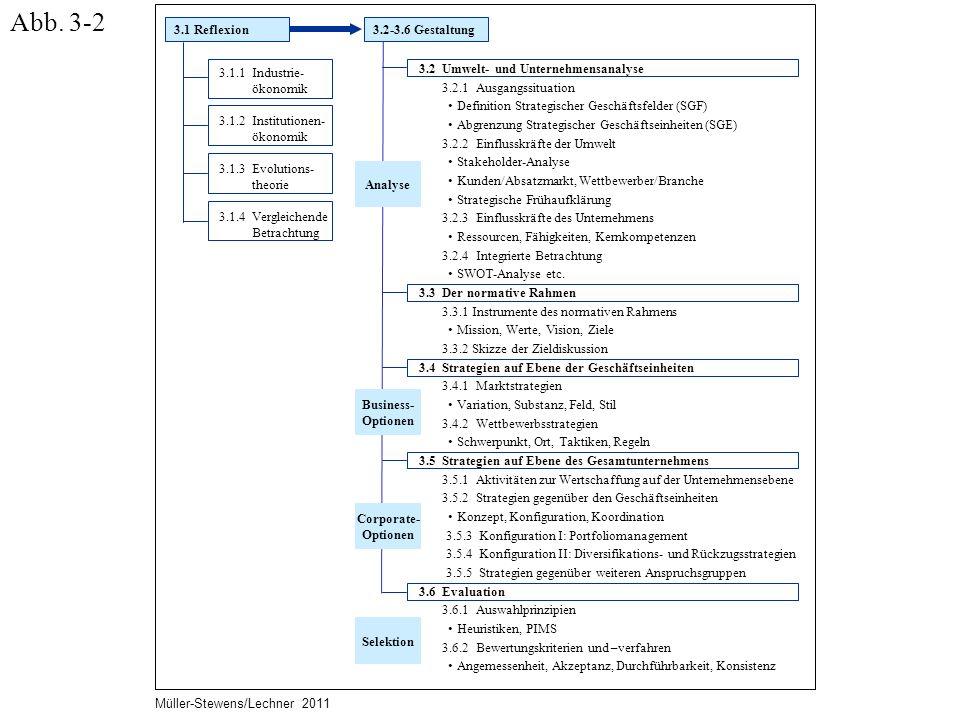 3.1 Reflexion3.2-3.6 Gestaltung 3.1.1 Industrie- ökonomik 3.1.2 Institutionen- ökonomik 3.1.3 Evolutions- theorie 3.1.4 Vergleichende Betrachtung 3.2