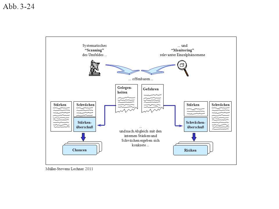"""Systematisches """"Scanning"""" des Umfeldes...... und """"Monitoring"""" relevanter Einzelphänomene Chancen Gelegen- heiten... und nach Abgleich mit den internen"""