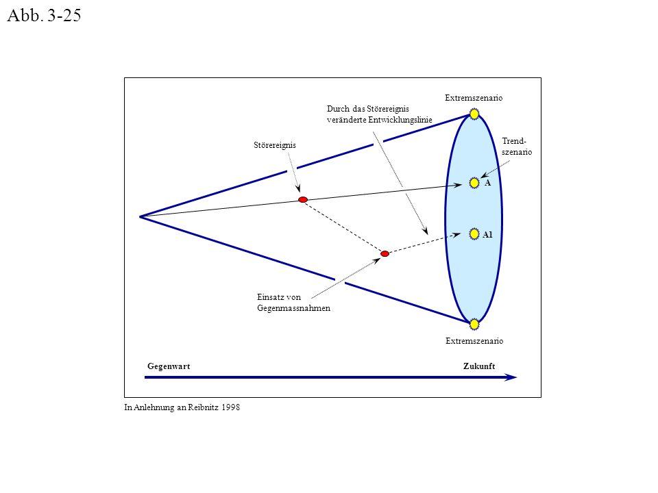 GegenwartZukunft Störereignis Extremszenario Trend- szenario Einsatz von Gegenmassnahmen Durch das Störereignis veränderte Entwicklungslinie A A1 In A