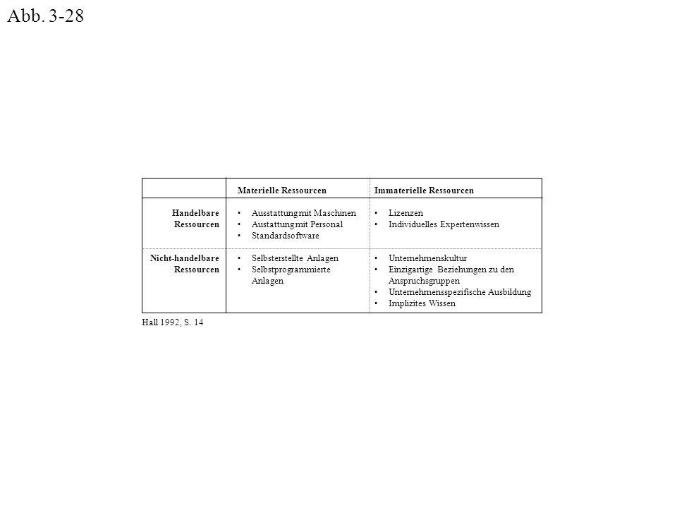 Immaterielle Ressourcen Lizenzen Individuelles Expertenwissen Unternehmenskultur Einzigartige Beziehungen zu den Anspruchsgruppen Unternehmensspezifis