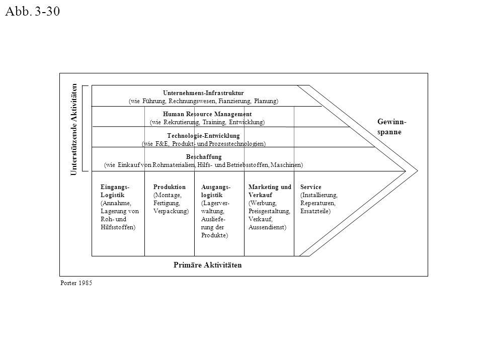 Eingangs- Logistik (Annahme, Lagerung von Roh- und Hilfsstoffen) Human Resource Management (wie Rekrutierung, Training, Entwicklung) Unternehmens-Infr