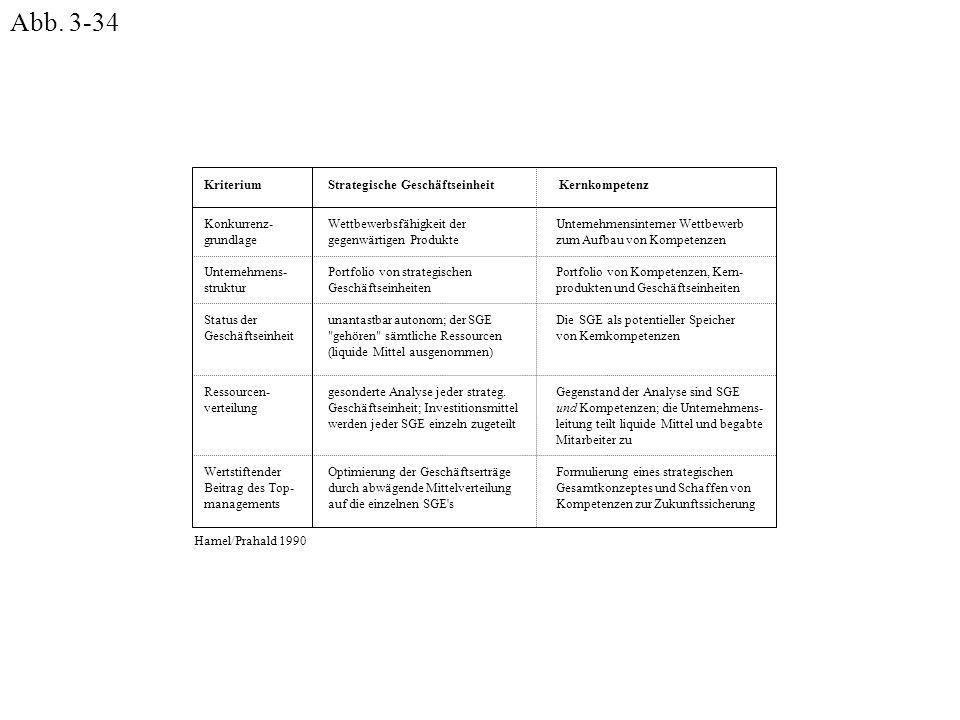 Konkurrenz- grundlage Unternehmens- struktur Status der Geschäftseinheit Wertstiftender Beitrag des Top- managements Ressourcen- verteilung Kriterium