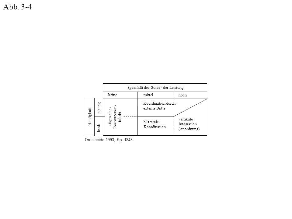 Spezifität des Gutes / der Leistung keine mittel hoch niedrig Häufigkeit allgemeines Rechtssystem/ Markt Koordination durch externe Dritte bilaterale