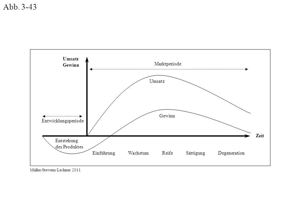 EinführungWachstumReifeSättigungDegeneration Gewinn Umsatz Gewinn Zeit Marktperiode Entwicklungsperiode Entstehung des Produktes Müller-Stewens/Lechne