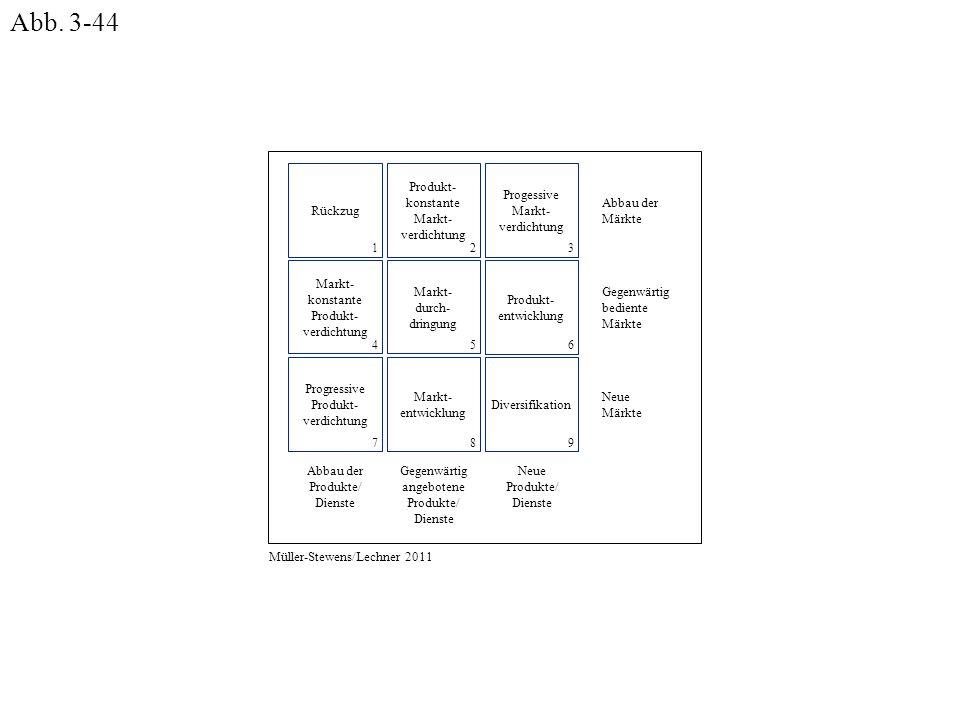 Abbau der Märkte Gegenwärtig bediente Märkte Neue Märkte Abbau der Produkte/ Dienste Gegenwärtig angebotene Produkte/ Dienste Neue Produkte/ Dienste R