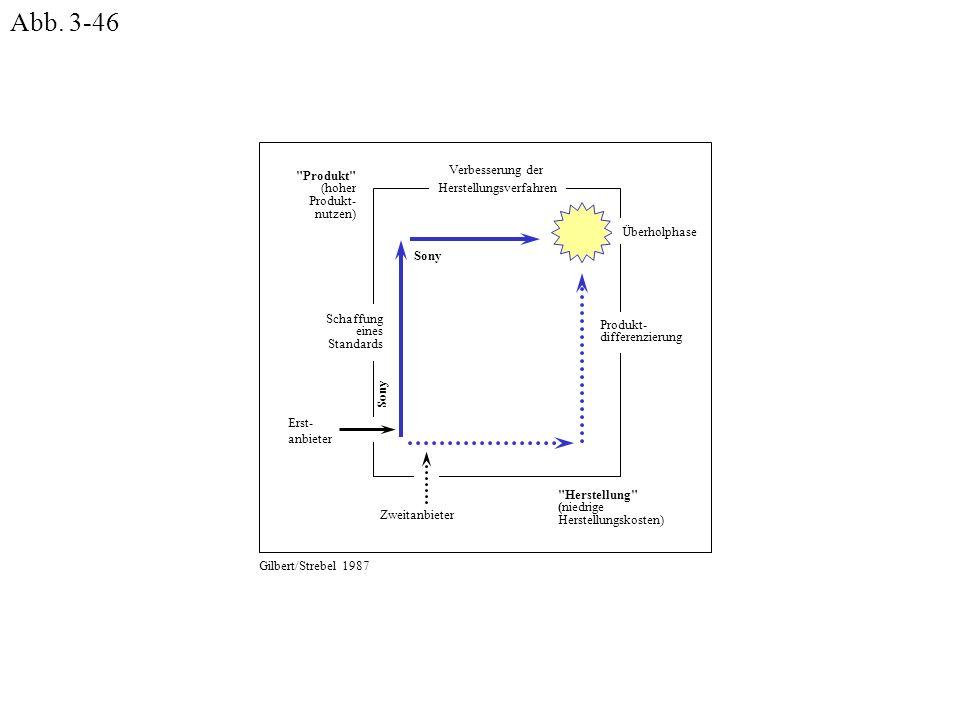 Herstellung (niedrige Herstellungskosten) Zweitanbieter Produkt (hoher Produkt- nutzen) Erst- anbieter Sony Schaffung eines Standards Produkt- differenzierung Verbesserung der Herstellungsverfahren Überholphase Gilbert/Strebel 1987 Abb.