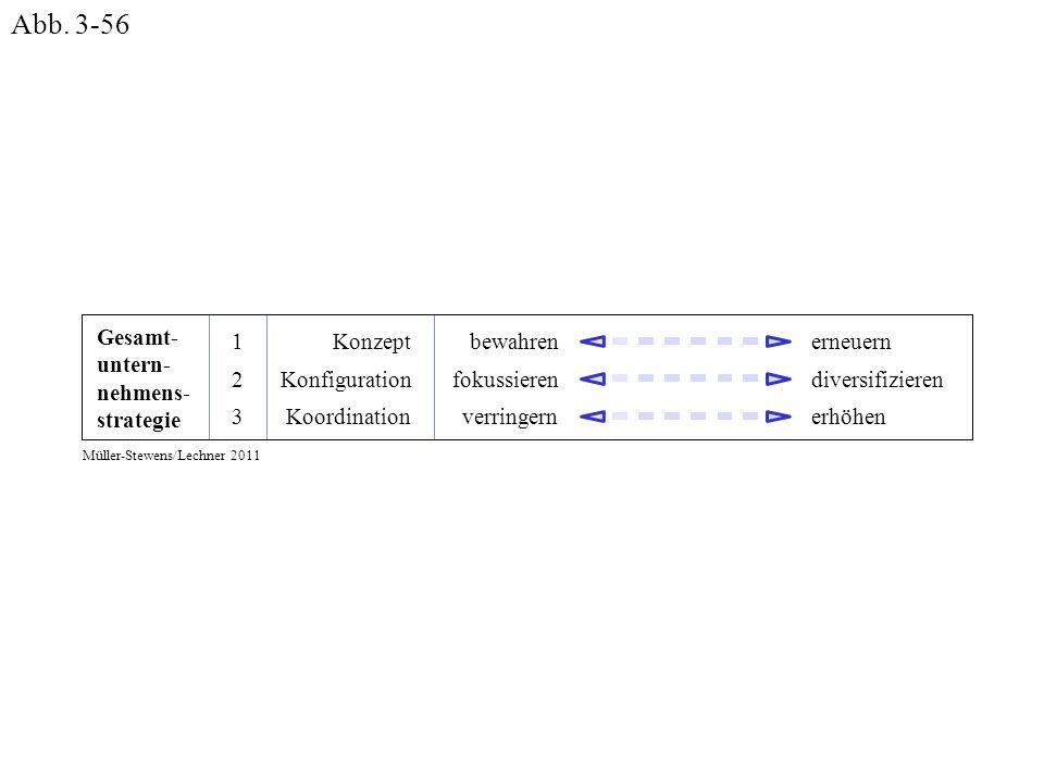 Gesamt- untern- nehmens- strategie bewahren fokussieren verringern erneuern diversifizieren erhöhen 1 2 3 Konzept Konfiguration Koordination Müller-St
