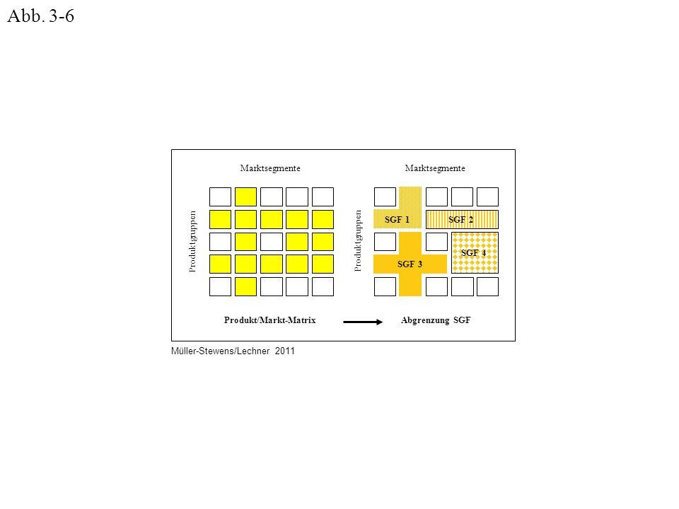 Marktsegmente Produkt/Markt-Matrix Produktgruppen Abgrenzung SGF Marktsegmente SGF 1SGF 2 SGF 3 SGF 4 Müller-Stewens/Lechner 2011 Abb. 3-6