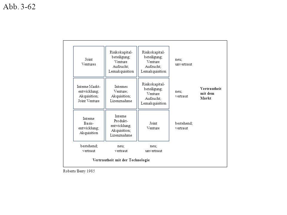 Joint Ventures Interne Markt- entwicklung; Akquisition; Joint Venture Interne Basis- entwicklung; Akquisition Risikokapital- beteiligung; Venture Aufz