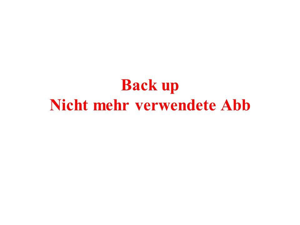 Back up Nicht mehr verwendete Abb