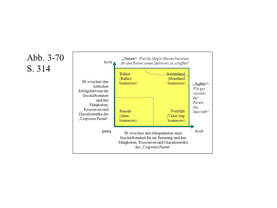 """Fit zwischen den kritischen Erfolgsfaktoren der Geschäftseinheit und den Fähigkeiten, Ressourcen und Charakteristika des """"Corporate Parent"""" Fit zwisch"""