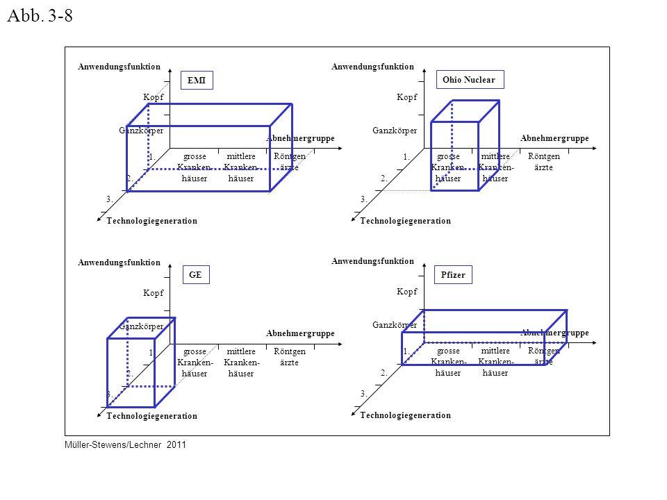 Anwendungsfunktion Technologiegeneration Abnehmergruppe Kopf Ganzkörper 1. 2. 3. grosse Kranken- häuser mittlere Kranken- häuser Röntgen ärzte EMI Anw