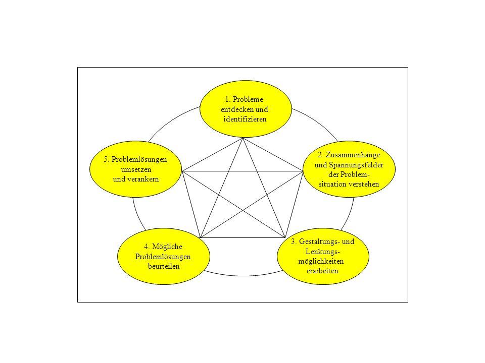 1. Probleme entdecken und identifizieren 3. Gestaltungs- und Lenkungs- möglichkeiten erarbeiten 4. Mögliche Problemlösungen beurteilen 5. Problemlösun