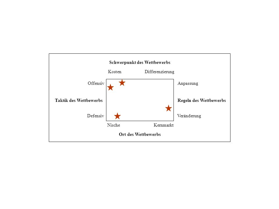 Ort des Wettbewerbs Regeln des Wettbewerbs Anpassung Veränderung NischeKernmarkt Schwerpunkt des Wettbewerbs KostenDifferenzierung Taktik des Wettbewe