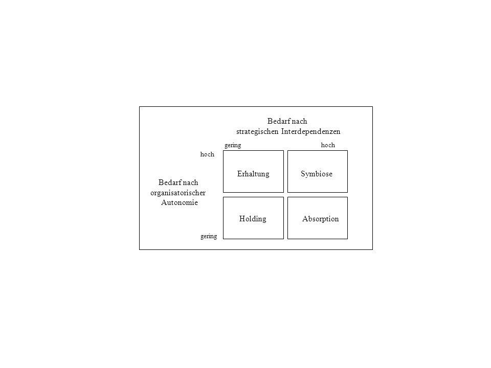 Bedarf nach organisatorischer Autonomie geringhoch ErhaltungSymbiose HoldingAbsorption Bedarf nach strategischen Interdependenzen hoch gering