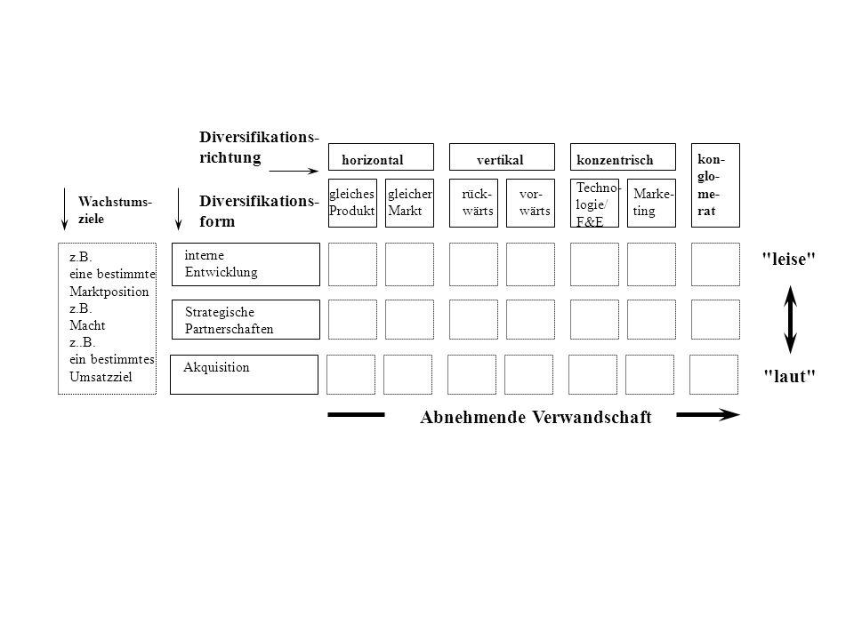 leise laut Abnehmende Verwandschaft Diversifikations- richtung Wachstums- ziele Diversifikations- form horizontalvertikalkonzentrisch gleiches Produkt gleicher Markt rück- wärts vor- wärts Techno- logie/ F&E Marke- ting kon- glo- me- rat z.B.