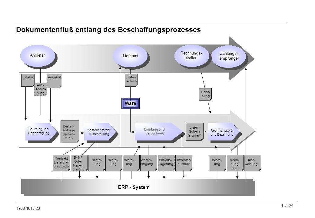 1 - 129 1908-1613-23 Dokumentenfluß entlang des Beschaffungsprozesses ERP - System Sourcing und Genehmigung Bestellanforder.