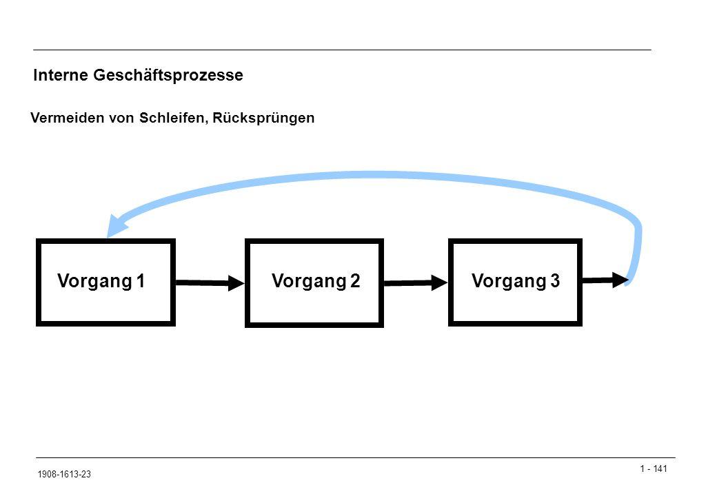 1 - 141 1908-1613-23 Vorgang 1Vorgang 2Vorgang 3 Vermeiden von Schleifen, Rücksprüngen Interne Geschäftsprozesse