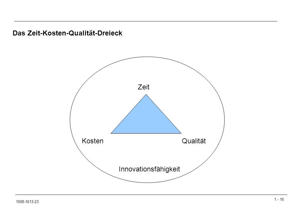 1 - 16 1908-1613-23 Das Zeit-Kosten-Qualität-Dreieck Zeit Kosten Qualität Innovationsfähigkeit