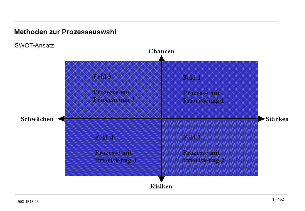 1 - 162 1908-1613-23 SWOT-Ansatz Methoden zur Prozessauswahl