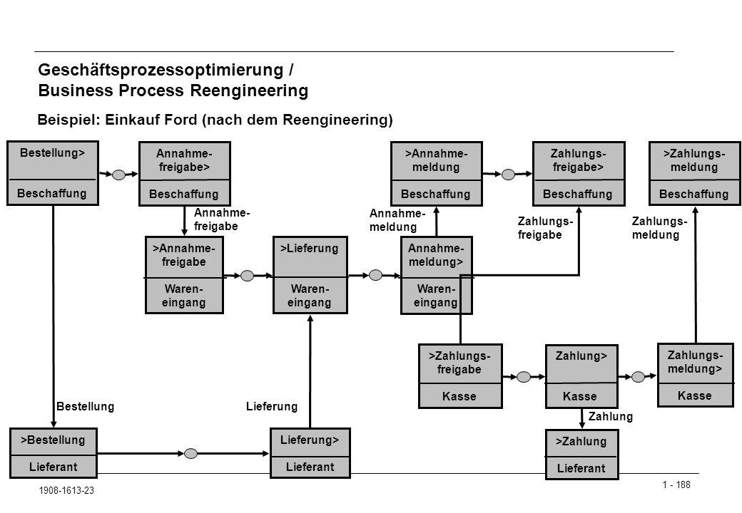 1 - 188 1908-1613-23 Geschäftsprozessoptimierung / Business Process Reengineering Beispiel: Einkauf Ford (nach dem Reengineering) Bestellung> Beschaffung >Bestellung Lieferant Zahlungs- meldung> Kasse Annahme- meldung> Waren- eingang >Lieferung Waren- eingang >Annahme- freigabe Waren- eingang Annahme- freigabe> Beschaffung >Zahlungs- meldung Beschaffung >Annahme- meldung Beschaffung Lieferung> Lieferant >Zahlungs- freigabe Kasse Zahlungs- freigabe> Beschaffung >Zahlung Lieferant Zahlung> Kasse Bestellung Lieferung Zahlung Annahme- freigabe Annahme- meldung Zahlungs- freigabe Zahlungs- meldung