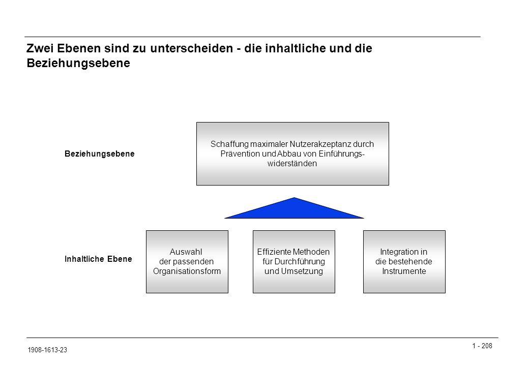 1 - 208 1908-1613-23 Zwei Ebenen sind zu unterscheiden - die inhaltliche und die Beziehungsebene Auswahl der passenden Organisationsform Effiziente Methoden für Durchführung und Umsetzung Integration in die bestehende Instrumente Inhaltliche Ebene Beziehungsebene Schaffung maximaler Nutzerakzeptanz durch Prävention und Abbau von Einführungs- widerständen