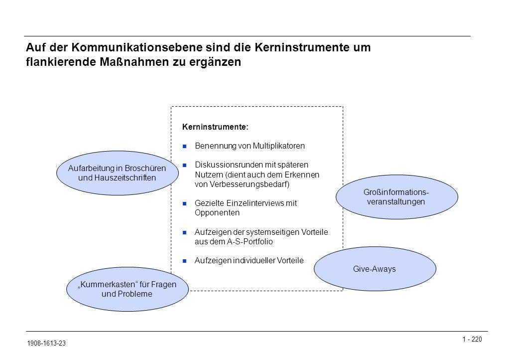 """1 - 220 1908-1613-23 Auf der Kommunikationsebene sind die Kerninstrumente um flankierende Maßnahmen zu ergänzen Kerninstrumente: n Benennung von Multiplikatoren n Diskussionsrunden mit späteren Nutzern (dient auch dem Erkennen von Verbesserungsbedarf) n Gezielte Einzelinterviews mit Opponenten n Aufzeigen der systemseitigen Vorteile aus dem A-S-Portfolio n Aufzeigen individueller Vorteile Give-Aways """"Kummerkasten für Fragen und Probleme Großinformations- veranstaltungen Aufarbeitung in Broschüren und Hauszeitschriften"""