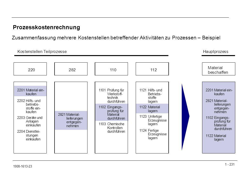 1 - 231 1908-1613-23 Prozesskostenrechnung Zusammenfassung mehrere Kostenstellen betreffender Aktivitäten zu Prozessen – Beispiel 02Eingangs- prüfung für Material durchführen 1122Material lagern Hauptprozess