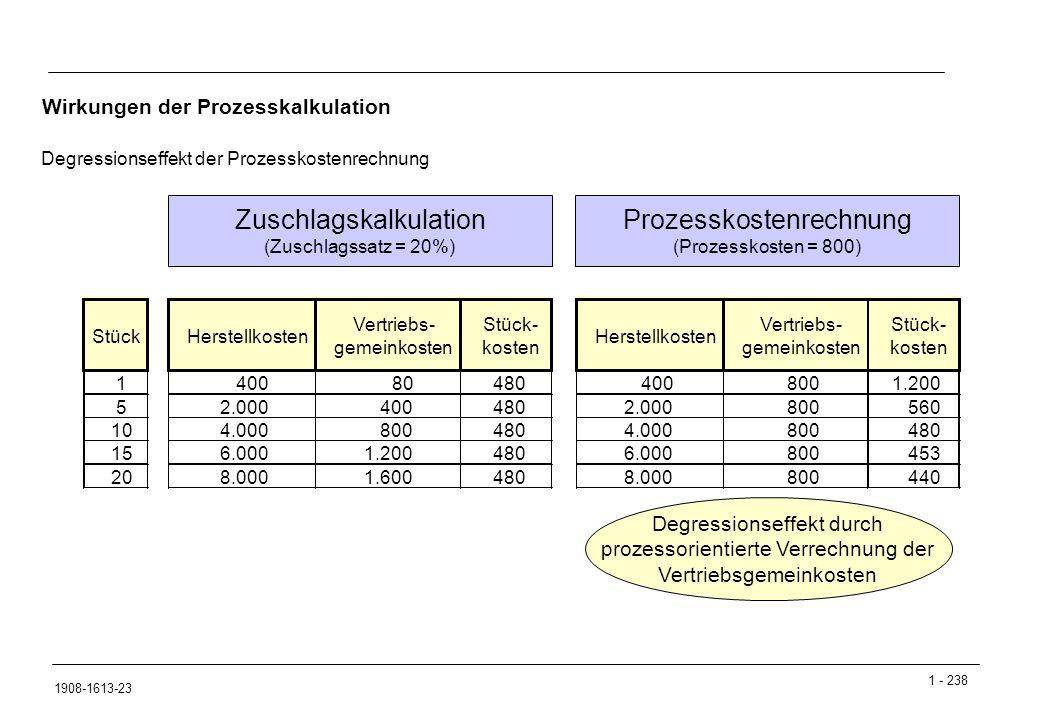 1 - 238 1908-1613-23 Wirkungen der Prozesskalkulation Degressionseffekt der Prozesskostenrechnung Stück 1 5 10 15 20 Herstellkosten Vertriebs- gemeinkosten Stück- kosten 40080480 2.000400480 4.000800480 6.0001.200480 8.0001.600480 Herstellkosten Vertriebs- gemeinkosten Stück- kosten 4008001.200 2.000800560 4.000800480 6.000800453 8.000800440 Zuschlagskalkulation (Zuschlagssatz = 20%) Prozesskostenrechnung (Prozesskosten = 800) Degressionseffekt durch prozessorientierte Verrechnung der Vertriebsgemeinkosten