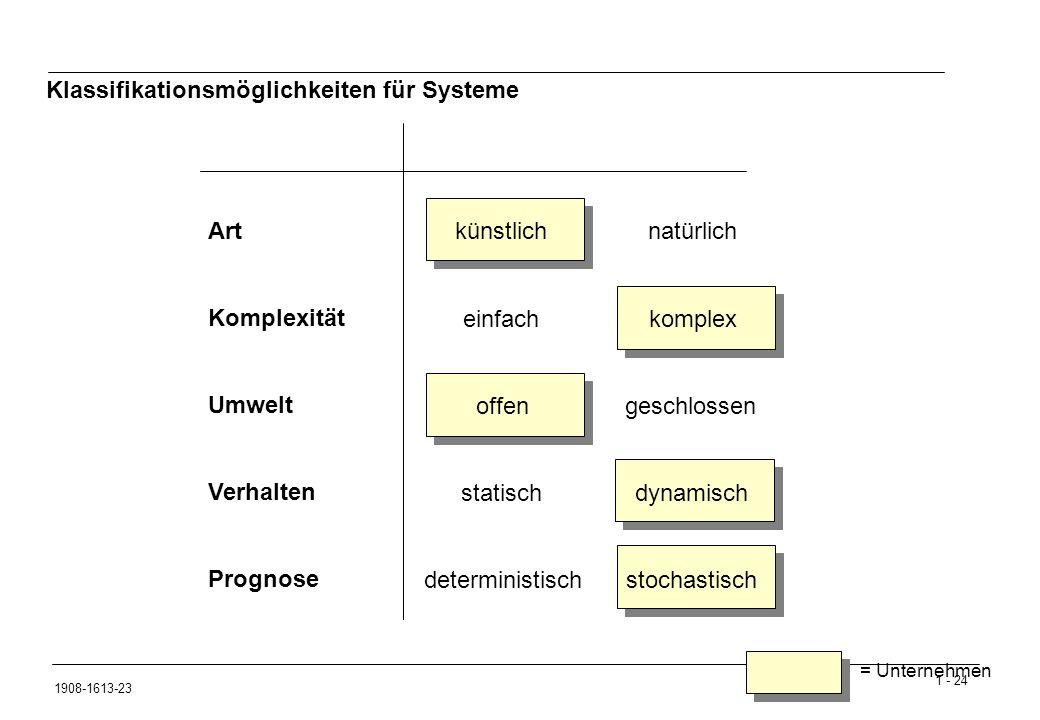 1 - 24 1908-1613-23 Klassifikationsmöglichkeiten für Systeme Art künstlichnatürlich Komplexität einfachkomplex Umwelt offengeschlossen Verhalten statischdynamisch Prognose deterministischstochastisch = Unternehmen