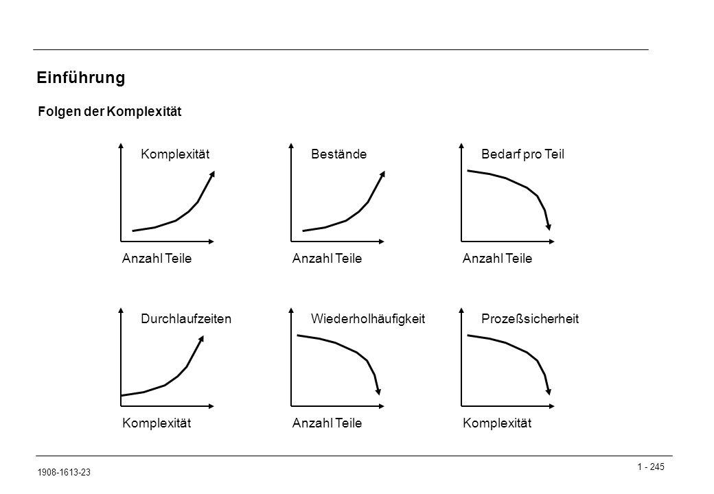 1 - 245 1908-1613-23 Einführung Folgen der Komplexität Komplexität Anzahl Teile Bestände Anzahl Teile Bedarf pro Teil Anzahl Teile Wiederholhäufigkeit Anzahl Teile Prozeßsicherheit Komplexität Durchlaufzeiten Komplexität