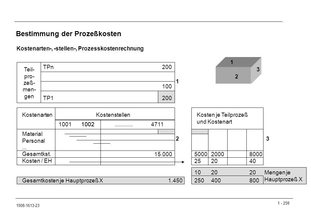 1 - 258 1908-1613-23 Bestimmung der Prozeßkosten Kostenarten-, -stellen-, Prozesskostenrechnung Teil- pro- zeß- men- gen TPn TP1 KostenartenKostenstellen 10011002............4711 Gesamtkosten je Hauptprozeß X1.450 200 Material Personal...