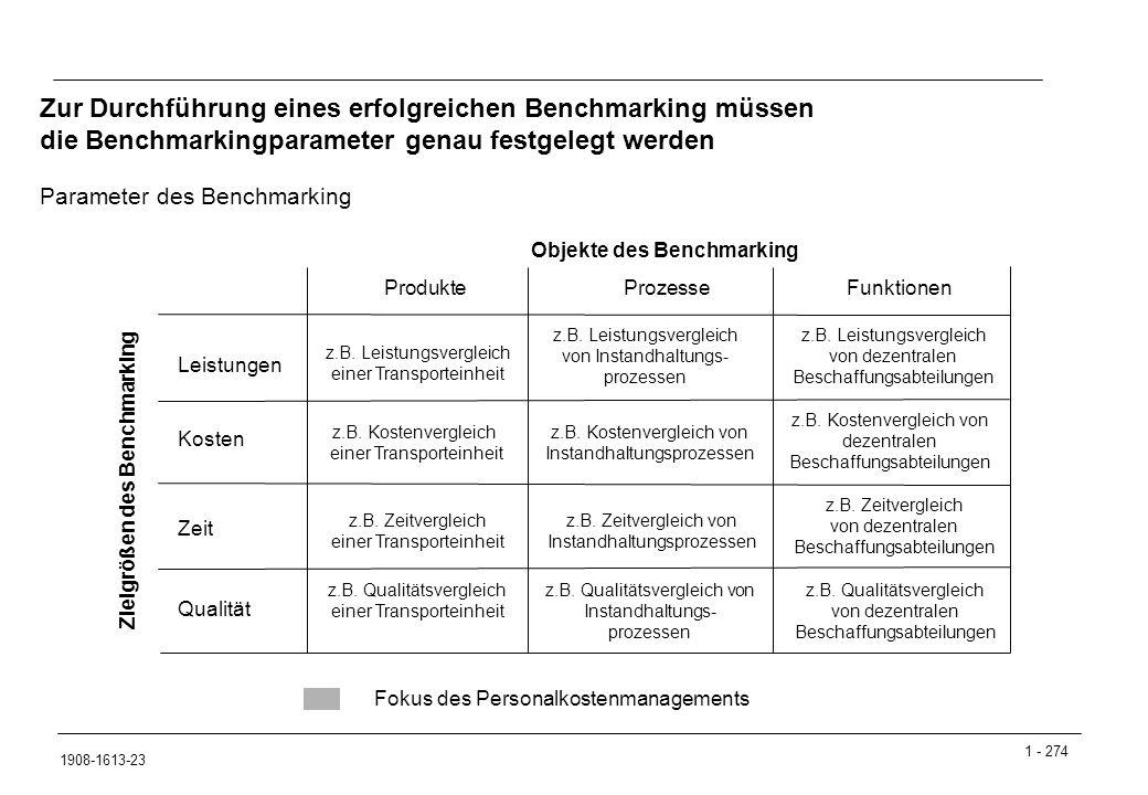 1 - 274 1908-1613-23 Parameter des Benchmarking Zur Durchführung eines erfolgreichen Benchmarking müssen die Benchmarkingparameter genau festgelegt werden Objekte des Benchmarking ProdukteProzesseFunktionen Zielgrößen des Benchmarking Leistungen Kosten z.B.