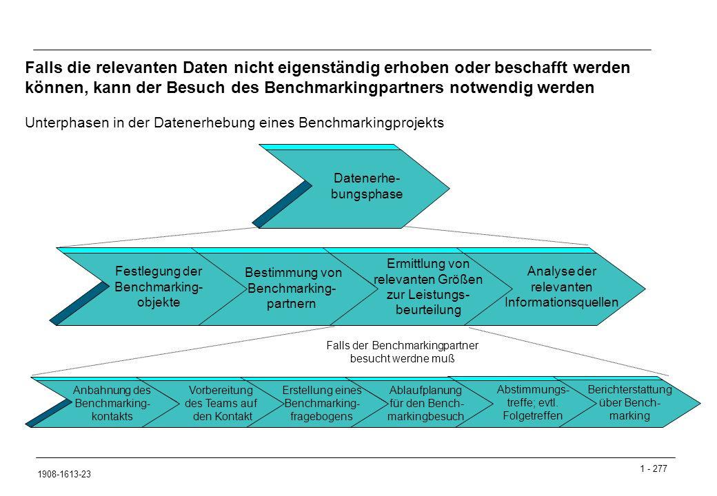 1 - 277 1908-1613-23 Berichterstattung über Bench- marking Analyse der relevanten Informationsquellen Bestimmung von Benchmarking- partnern Erstellung eines Benchmarking- fragebogens Vorbereitung des Teams auf den Kontakt Unterphasen in der Datenerhebung eines Benchmarkingprojekts Falls die relevanten Daten nicht eigenständig erhoben oder beschafft werden können, kann der Besuch des Benchmarkingpartners notwendig werden Datenerhe- bungsphase Festlegung der Benchmarking- objekte Ermittlung von relevanten Größen zur Leistungs- beurteilung Anbahnung des Benchmarking- kontakts Falls der Benchmarkingpartner besucht werdne muß Ablaufplanung für den Bench- markingbesuch Abstimmungs- treffe; evtl.
