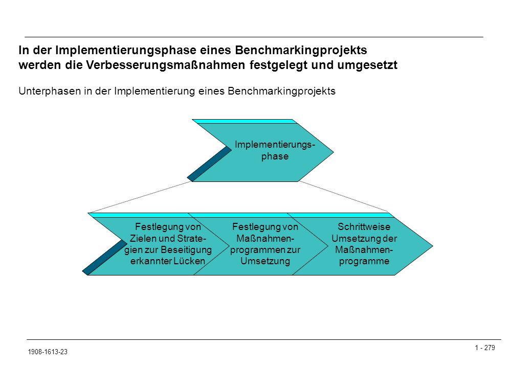 1 - 279 1908-1613-23 Unterphasen in der Implementierung eines Benchmarkingprojekts In der Implementierungsphase eines Benchmarkingprojekts werden die Verbesserungsmaßnahmen festgelegt und umgesetzt Schrittweise Umsetzung der Maßnahmen- programme Festlegung von Maßnahmen- programmen zur Umsetzung Implementierungs- phase Festlegung von Zielen und Strate- gien zur Beseitigung erkannter Lücken