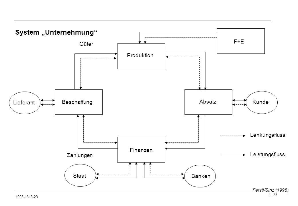 """1 - 28 1908-1613-23 System """"Unternehmung Produktion Beschaffung Absatz Finanzen F+E Lieferant Kunde Banken Staat Lenkungsfluss Leistungsfluss Zahlungen Güter Ferstl/Sinz (1998)"""