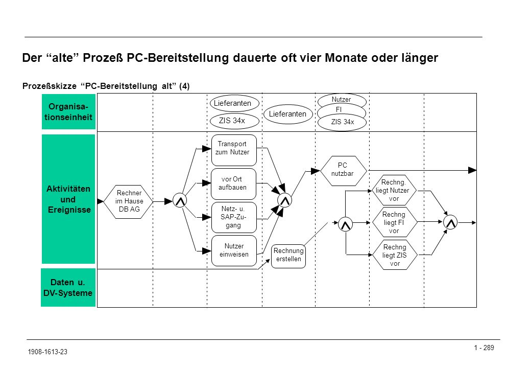 1 - 289 1908-1613-23 Der alte Prozeß PC-Bereitstellung dauerte oft vier Monate oder länger Rechner im Hause DB AG ZIS 34x vor Ort aufbauen Transport zum Nutzer Nutzer einweisen Netz- u.