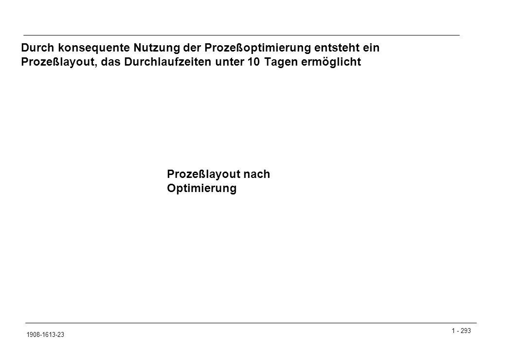 1 - 293 1908-1613-23 Durch konsequente Nutzung der Prozeßoptimierung entsteht ein Prozeßlayout, das Durchlaufzeiten unter 10 Tagen ermöglicht Prozeßlayout nach Optimierung